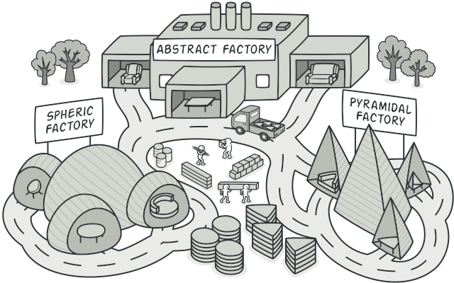 آموزش Abstract Factory